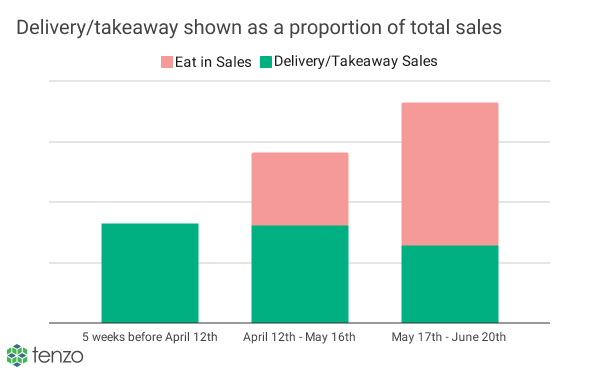Delivery_Takeaway Sales and Total Sales 1-1