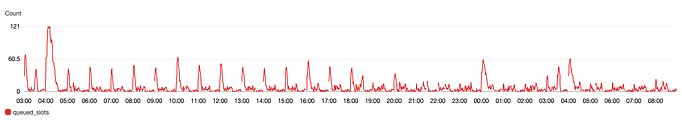 Hourly spikes in dags