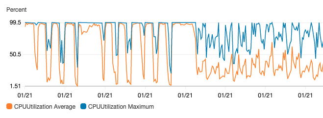 monitoring CPU usage of our workers