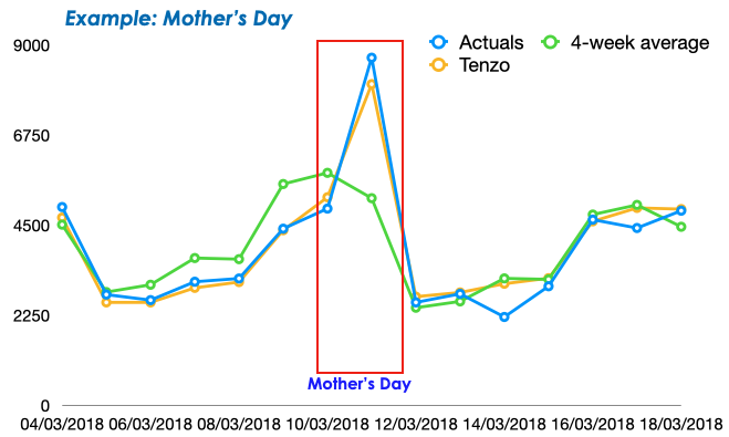 mother's day sales influx