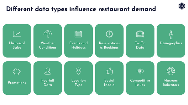 Different data types influence restaurant demand
