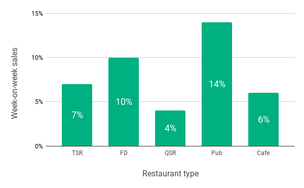 Chat showing Mother's Day 2019 week-on-week restaurant sales