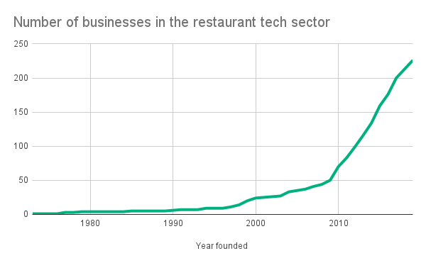 Number of businesses in the restaurant tech sector (1)