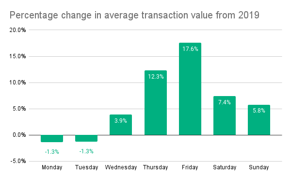 Percentage change in average transaction value from 2019