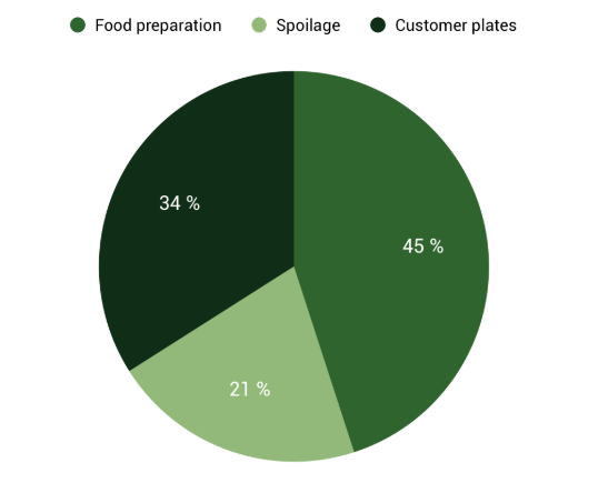 Pie chart showing the sources of waste in restaurants. 45% Food preparation waste, 21% Spoilage waste, 34% Customer plate waste