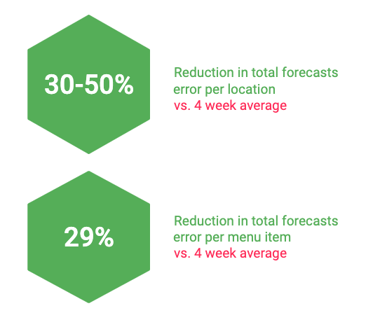 Tenzo's amazing forecasting results
