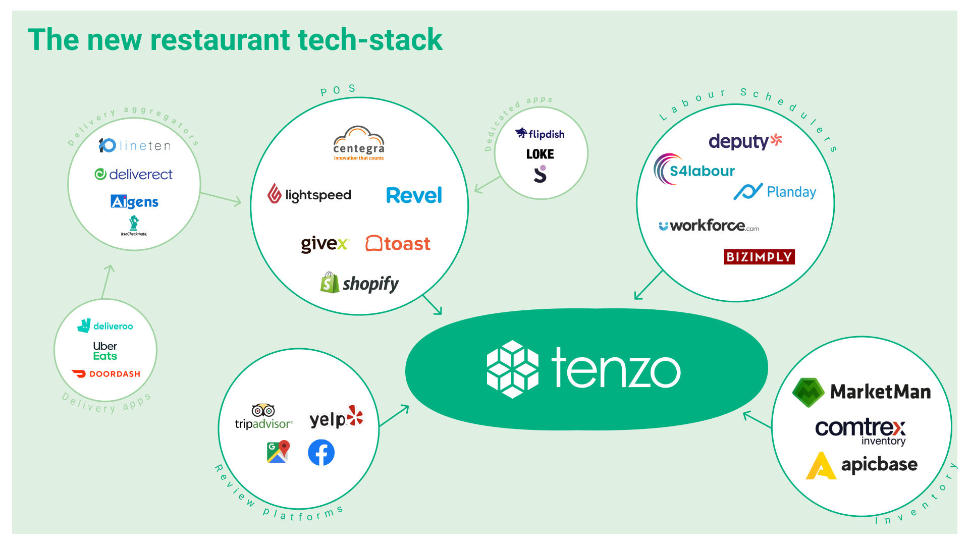 The new restaurant tech stack
