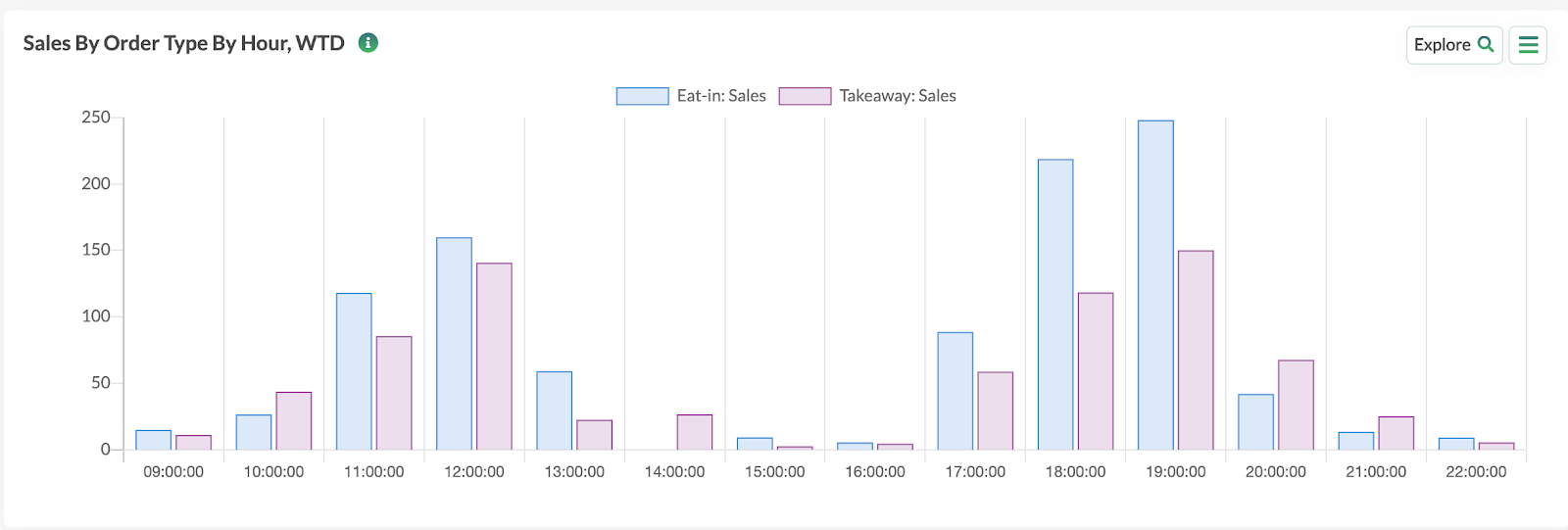 Sales by order type by hour in Tenzo